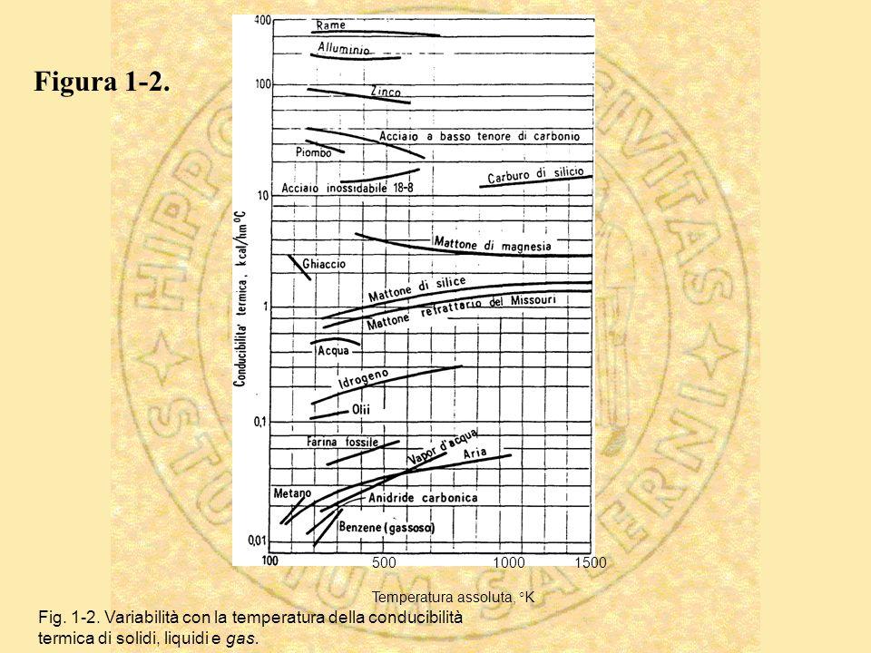 500 1000 1500 Temperatura assoluta, °K Fig. 1-2. Variabilità con la temperatura della conducibilità termica di solidi, liquidi e gas. Figura 1-2.