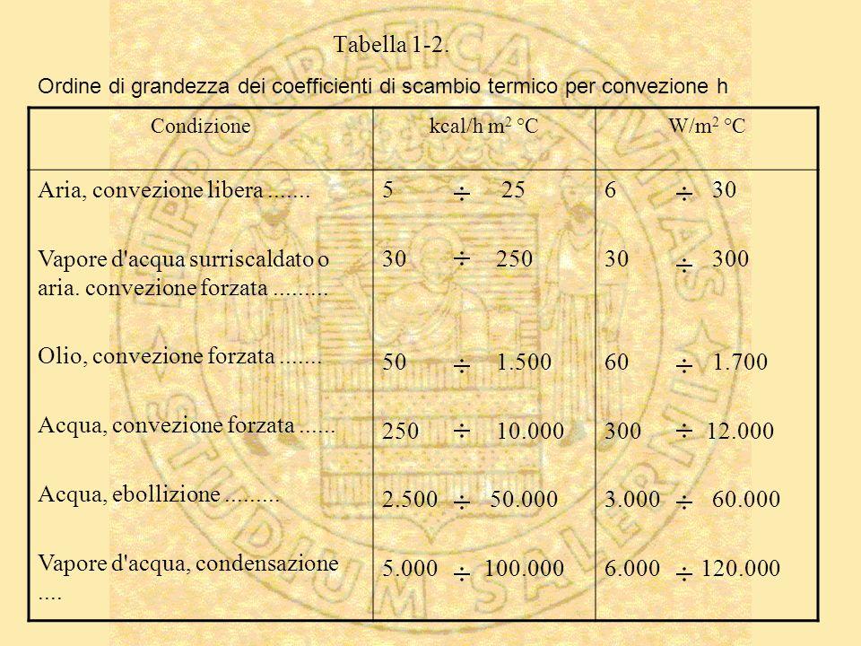 Ordine di grandezza dei coefficienti di scambio termico per convezione h Condizionekcal/h m 2 °CW/m 2 °C Aria, convezione libera....... Vapore d'acqua