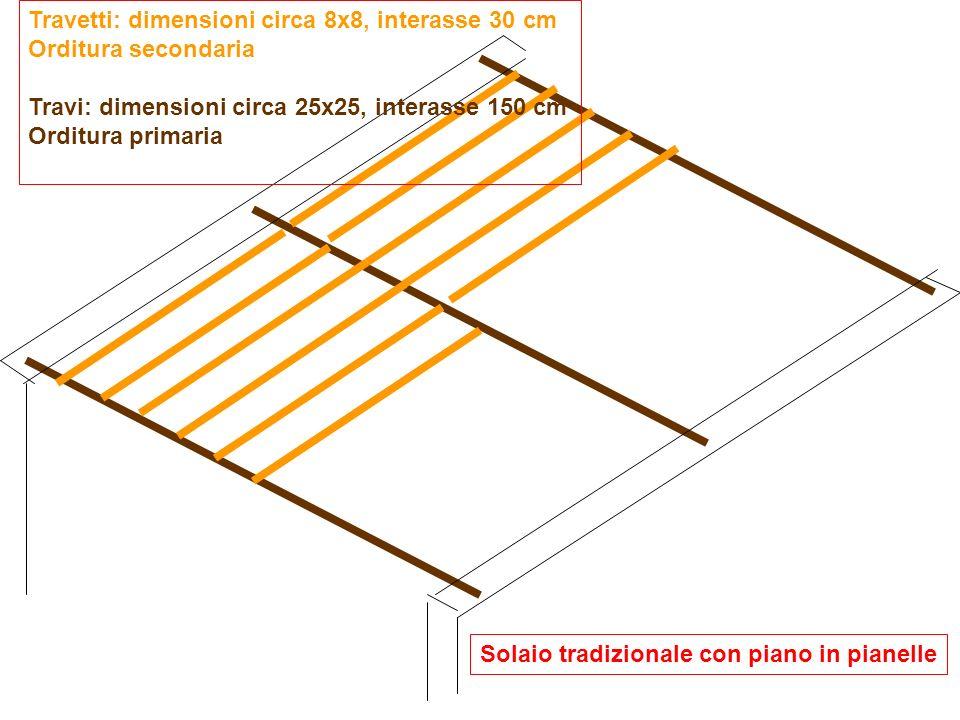 Solaio tradizionale con piano in pianelle Travetti: dimensioni circa 8x8, interasse 30 cm Orditura secondaria Travi: dimensioni circa 25x25, interasse