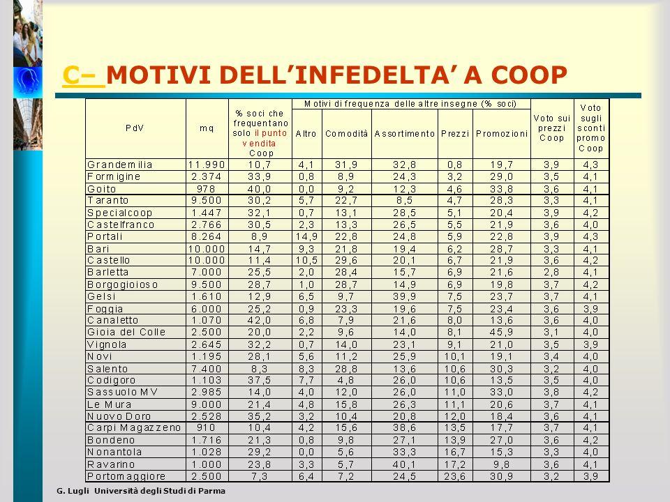 G. Lugli Università degli Studi di Parma C– C– MOTIVI DELLINFEDELTA A COOP