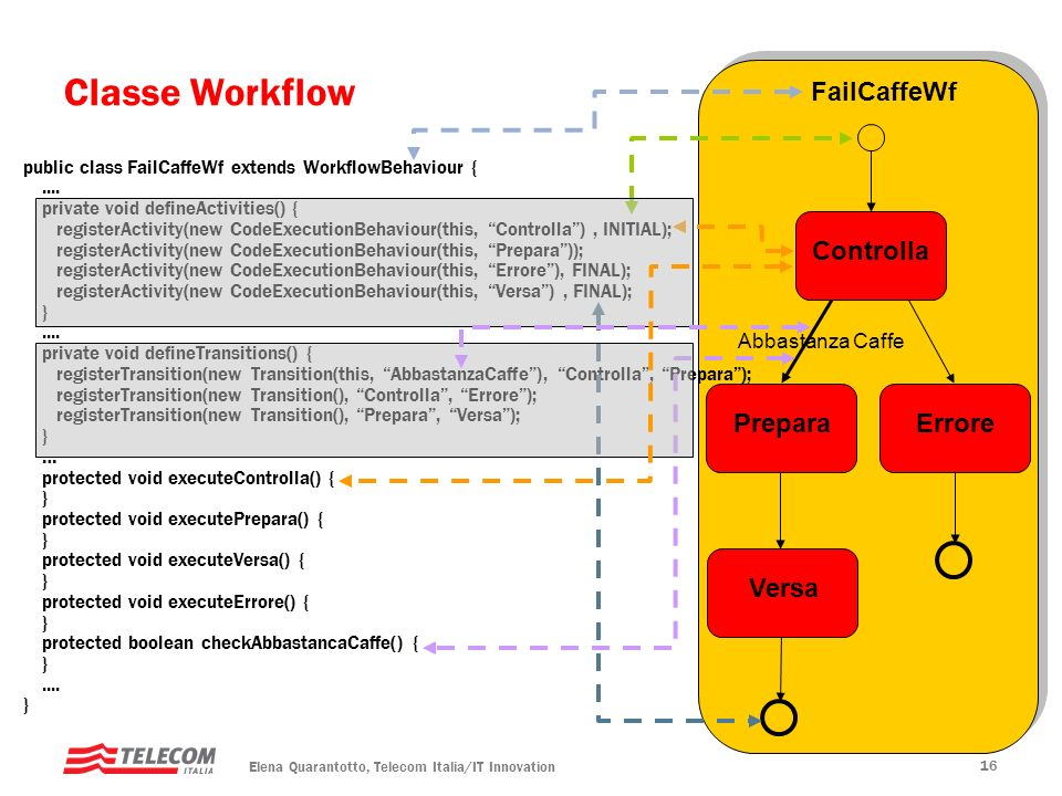 Elena Quarantotto, Telecom Italia/IT Innovation 16 Classe Workflow public class FailCaffeWf extends WorkflowBehaviour {....