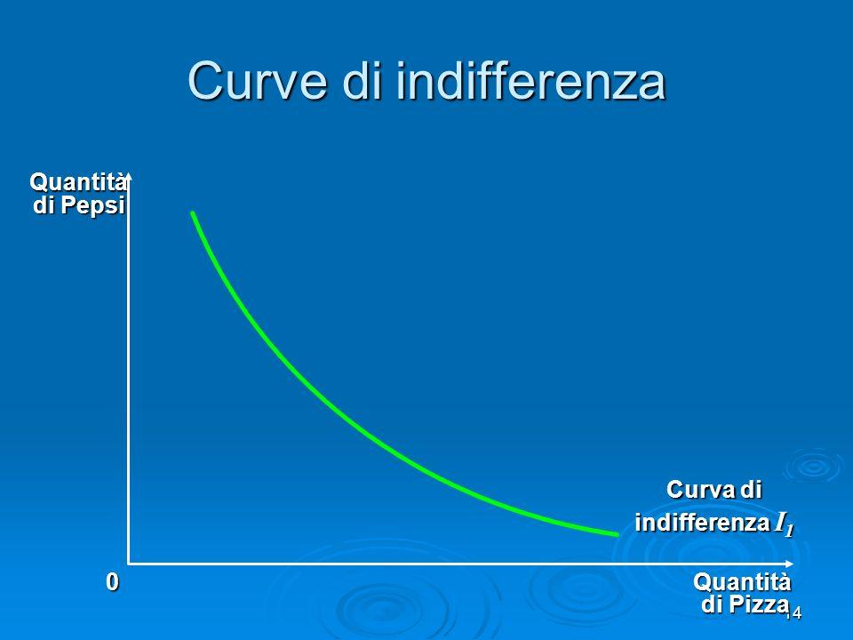 15 Il consumatore è indifferente, o ugualmente soddisfatto, con i panieri di consumo A, B, e C, perché sono sulla stessa curva Quantità di Pizza Quantità di Pepsi 0 C B A Curva di indifferenza, I 1