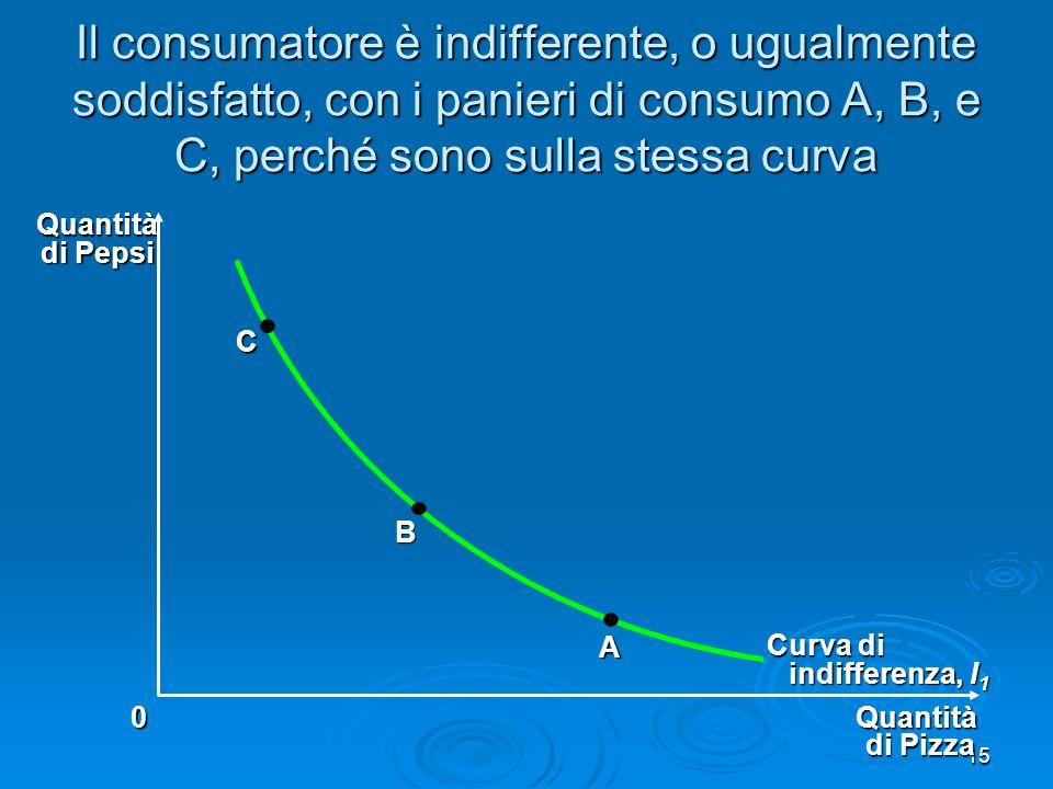 16 Il tasso marginale di sostituzione Linclinazione in qualsiasi punto della curva di indifferenza corrisponde al tasso marginale di sostituzione Linclinazione in qualsiasi punto della curva di indifferenza corrisponde al tasso marginale di sostituzione E il tasso con il quale il consumatore VUOLE sostituire un bene con laltro (confronto: pendenza del VdB misura il tasso a cui un consumatore PUO sostituire; potere volere) E il tasso con il quale il consumatore VUOLE sostituire un bene con laltro (confronto: pendenza del VdB misura il tasso a cui un consumatore PUO sostituire; potere volere) Misura la quantità di un bene che il consumatore desidera per compensare la riduzione di ununità nel consumo di un altro bene Misura la quantità di un bene che il consumatore desidera per compensare la riduzione di ununità nel consumo di un altro bene