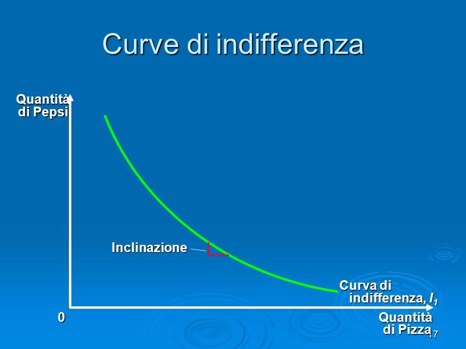 18 Tasso marginale di sostituzione Quantità di Pizza Quantità di Pepsi 0 1 Curva di indifferenza, I 1 TMS