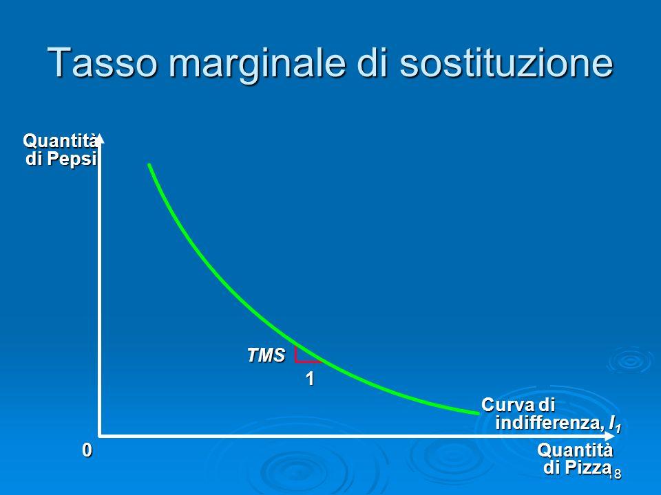 19 Le 4 proprietà delle curve di indifferenza 1.