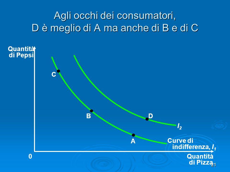 22 Proprietà 2 - Le curve di indifferenza hanno pendenza negativa Il consumatore trae soddisfazione dal consumo di tutti e due i beni Il consumatore trae soddisfazione dal consumo di tutti e due i beni Se il consumo di un bene si riduce, x mantenere la stessa soddisfazione, la quantità dellaltro bene deve aumentare Se il consumo di un bene si riduce, x mantenere la stessa soddisfazione, la quantità dellaltro bene deve aumentare Per questa ragione le curve di indifferenza sono inclinate verso il basso