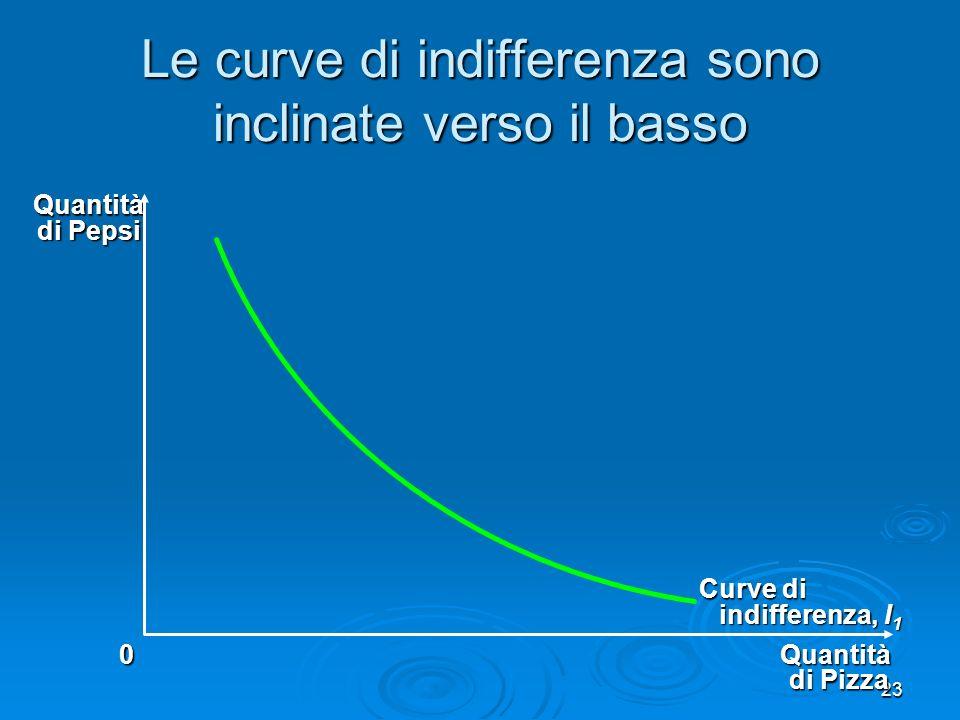 24 Proprietà 3 – Le curve di indifferenza non si intersecano Le curve di indifferenza di uno stesso consumatore non possono intersecarsi Le curve di indifferenza di uno stesso consumatore non possono intersecarsi Se le curve di indifferenza si intersecassero, lipotesi che di più è meglio potrebbe essere violata