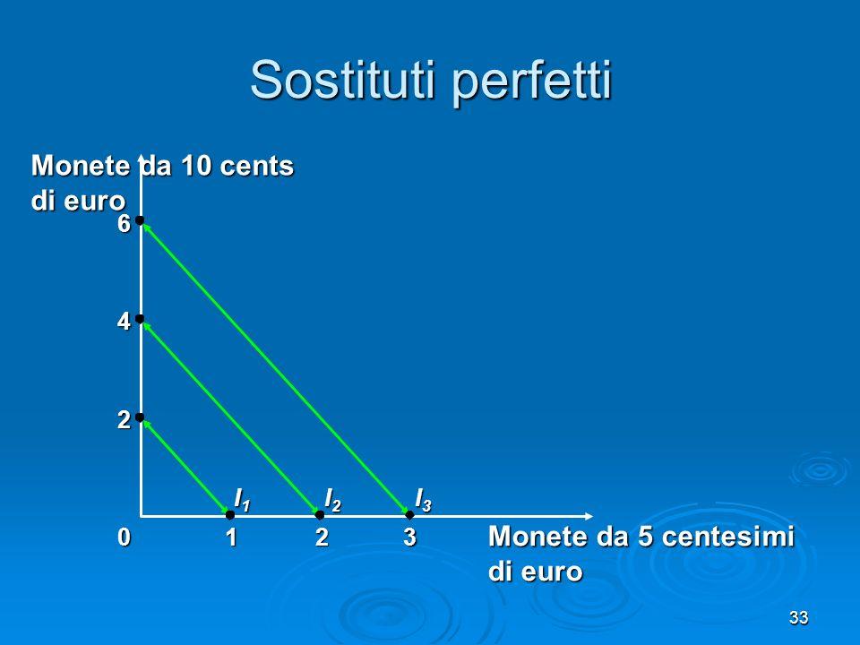 34 Complementi perfetti Due beni la cui curva di indifferenza è una spezzata ad angolo retto sono complementi perfetti Due beni la cui curva di indifferenza è una spezzata ad angolo retto sono complementi perfetti