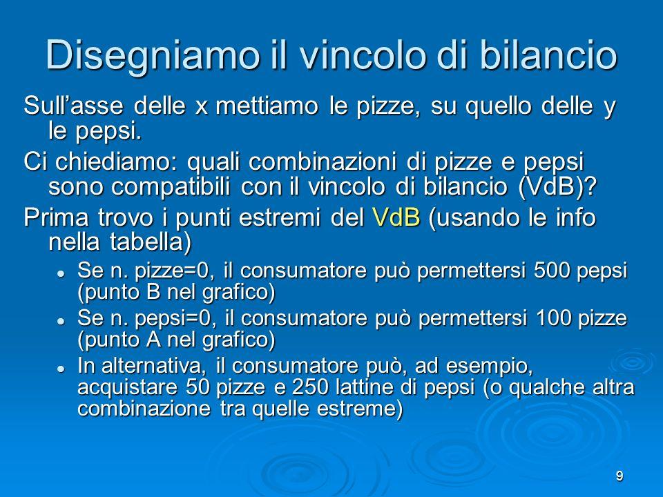10 Unendo A e B con una semiretta, traccio il VdB per il consumatore Quantità di Pizza Quantità di Pepsi 0 250 50100 500 B (500 pepsi e nessuna pizza) A (100 pizze e nessuna pepsi) Vincolo di bilancio del consumatore