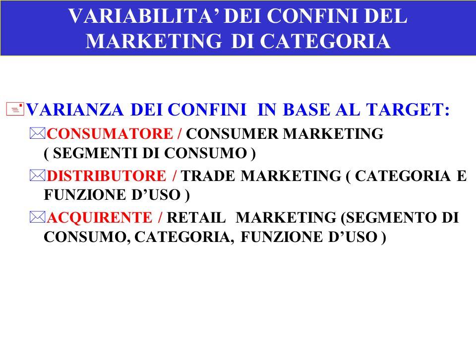 VARIABILITA DEI CONFINI DEL MARKETING DI CATEGORIA +VARIANZA DEI CONFINI IN BASE AL TARGET: *CONSUMATORE / CONSUMER MARKETING ( SEGMENTI DI CONSUMO )