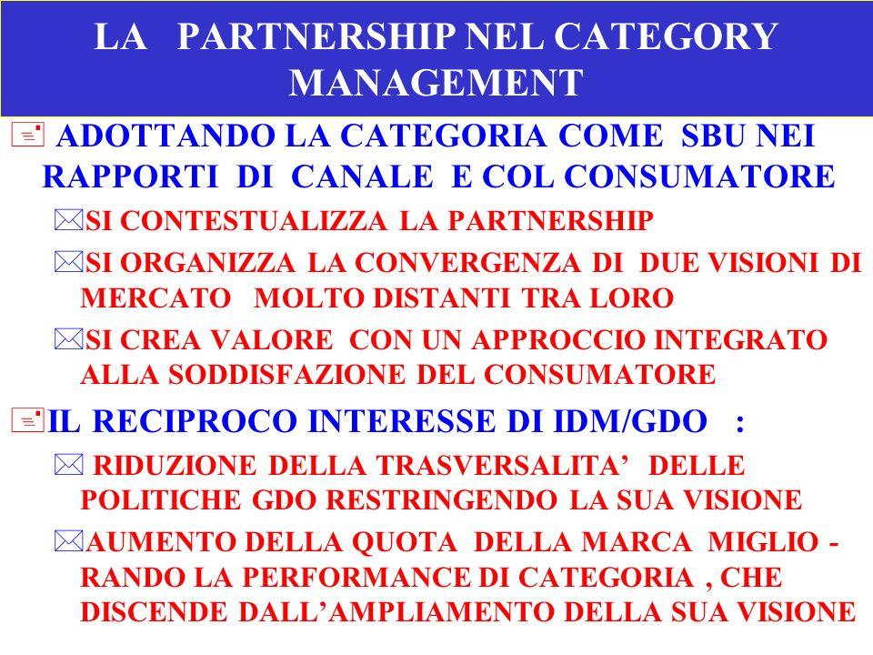 LA PARTNERSHIP NEL CATEGORY MANAGEMENT + ADOTTANDO LA CATEGORIA COME SBU NEI RAPPORTI DI CANALE E COL CONSUMATORE *SI CONTESTUALIZZA LA PARTNERSHIP *S