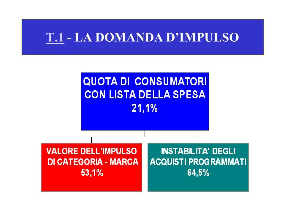 T.1T.1 - LA DOMANDA DIMPULSO