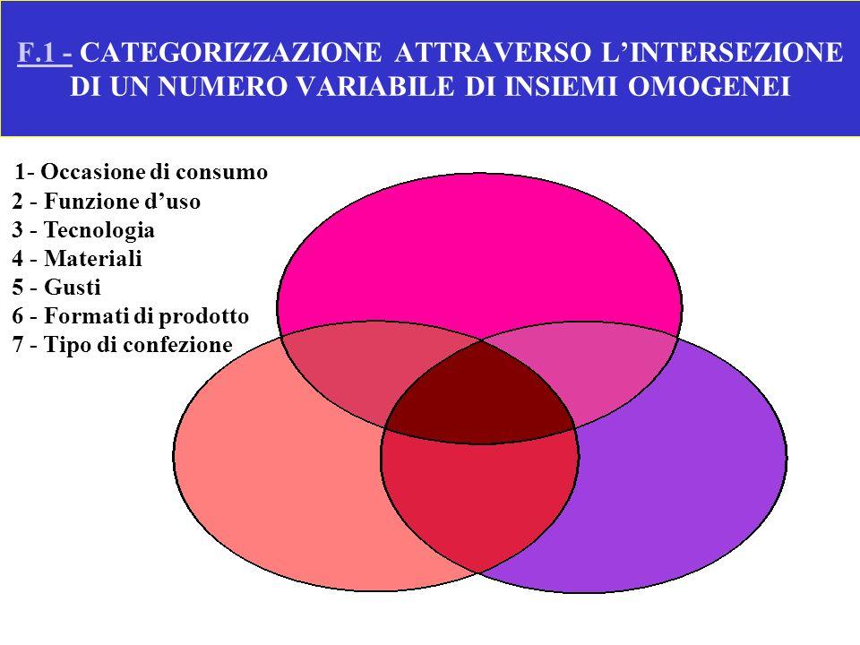 F.1 -F.1 - CATEGORIZZAZIONE ATTRAVERSO LINTERSEZIONE DI UN NUMERO VARIABILE DI INSIEMI OMOGENEI 1- Occasione di consumo 2 - Funzione duso 3 - Tecnolog