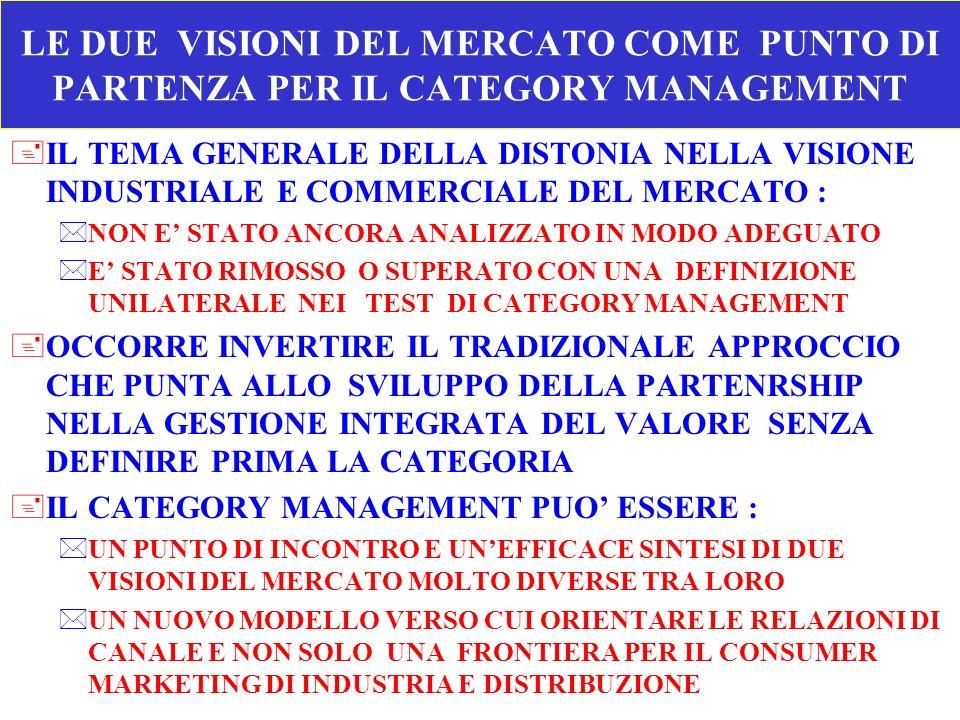 LE DUE VISIONI DEL MERCATO COME PUNTO DI PARTENZA PER IL CATEGORY MANAGEMENT +IL TEMA GENERALE DELLA DISTONIA NELLA VISIONE INDUSTRIALE E COMMERCIALE
