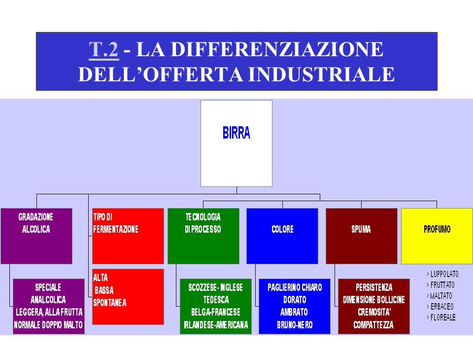 T.2T.2 - LA DIFFERENZIAZIONE DELLOFFERTA INDUSTRIALE