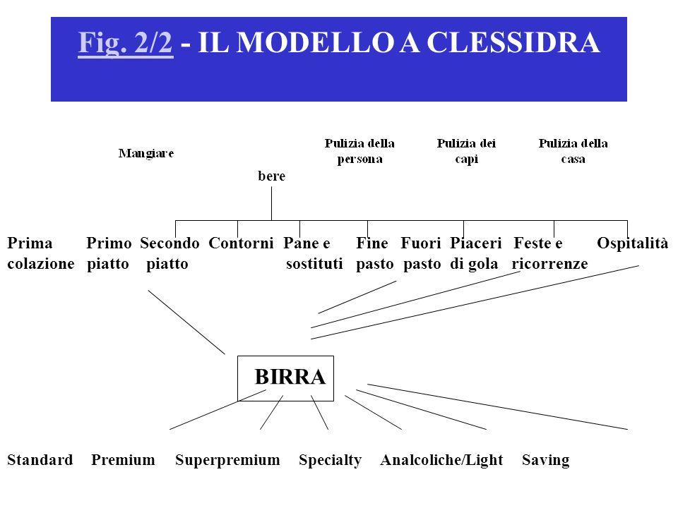 Standard Premium Superpremium Specialty Analcoliche/Light Saving Fig. 2/2Fig. 2/2 - IL MODELLO A CLESSIDRA bere Prima Primo Secondo Contorni Pane e Fi