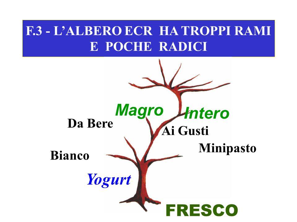 F.3 - LALBERO ECR HA TROPPI RAMI E POCHE RADICI FRESCO Yogurt Bianco Da Bere Ai Gusti Minipasto Magro Intero