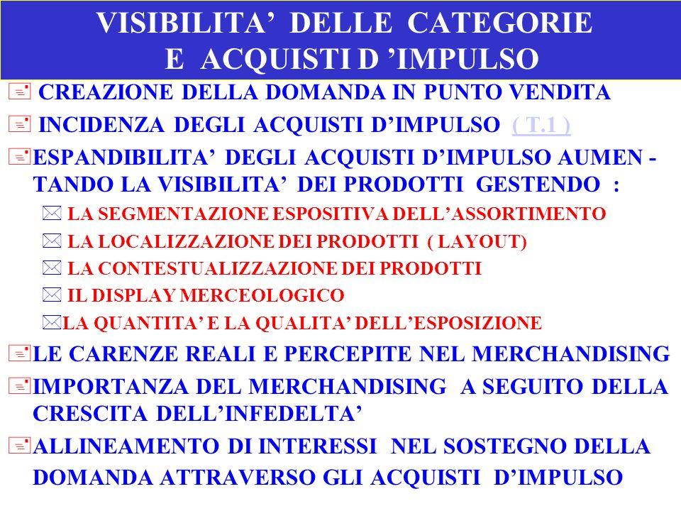 VISIBILITA DELLE CATEGORIE E ACQUISTI D IMPULSO + CREAZIONE DELLA DOMANDA IN PUNTO VENDITA + INCIDENZA DEGLI ACQUISTI DIMPULSO ( T.1 )( T.1 ) +ESPANDI