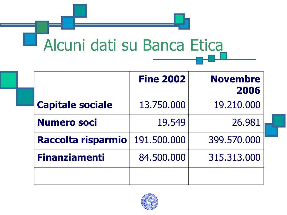 Alcuni dati su Banca Etica Fine 2002Novembre 2006 Capitale sociale13.750.00019.210.000 Numero soci19.54926.981 Raccolta risparmio191.500.000399.570.00