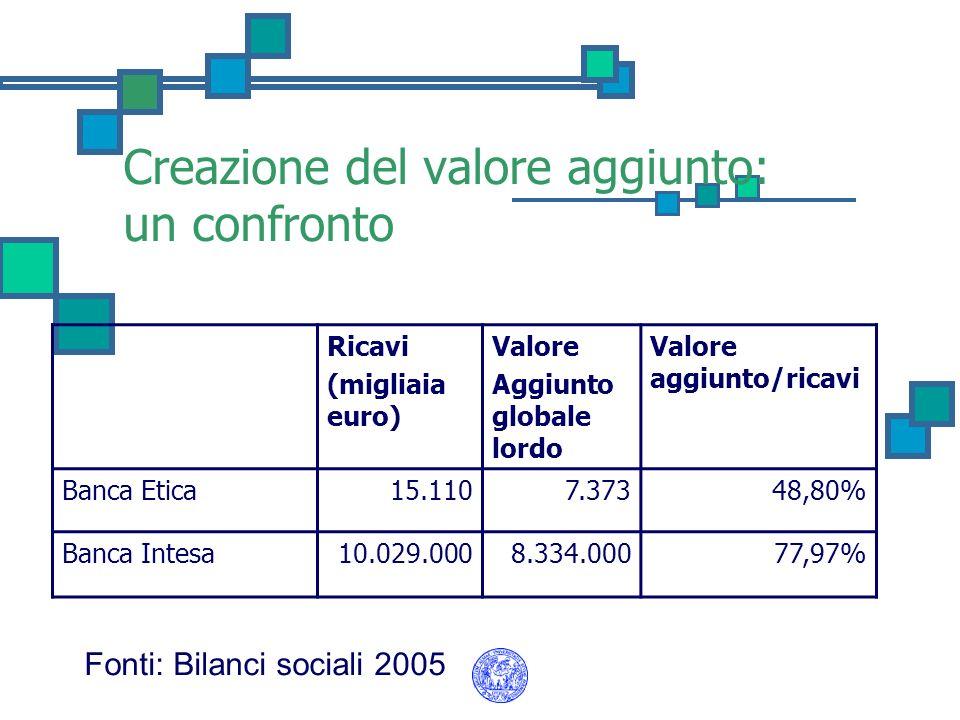 Creazione del valore aggiunto: un confronto Ricavi (migliaia euro) Valore Aggiunto globale lordo Valore aggiunto/ricavi Banca Etica15.1107.37348,80% B