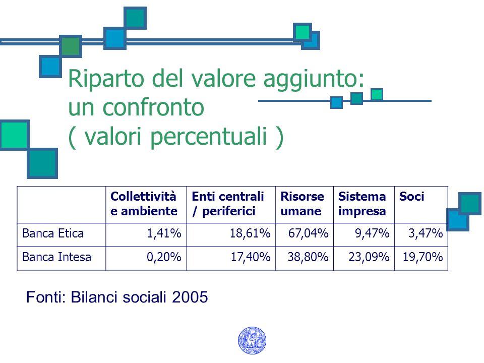 Riparto del valore aggiunto: un confronto ( valori percentuali ) Collettività e ambiente Enti centrali / periferici Risorse umane Sistema impresa Soci
