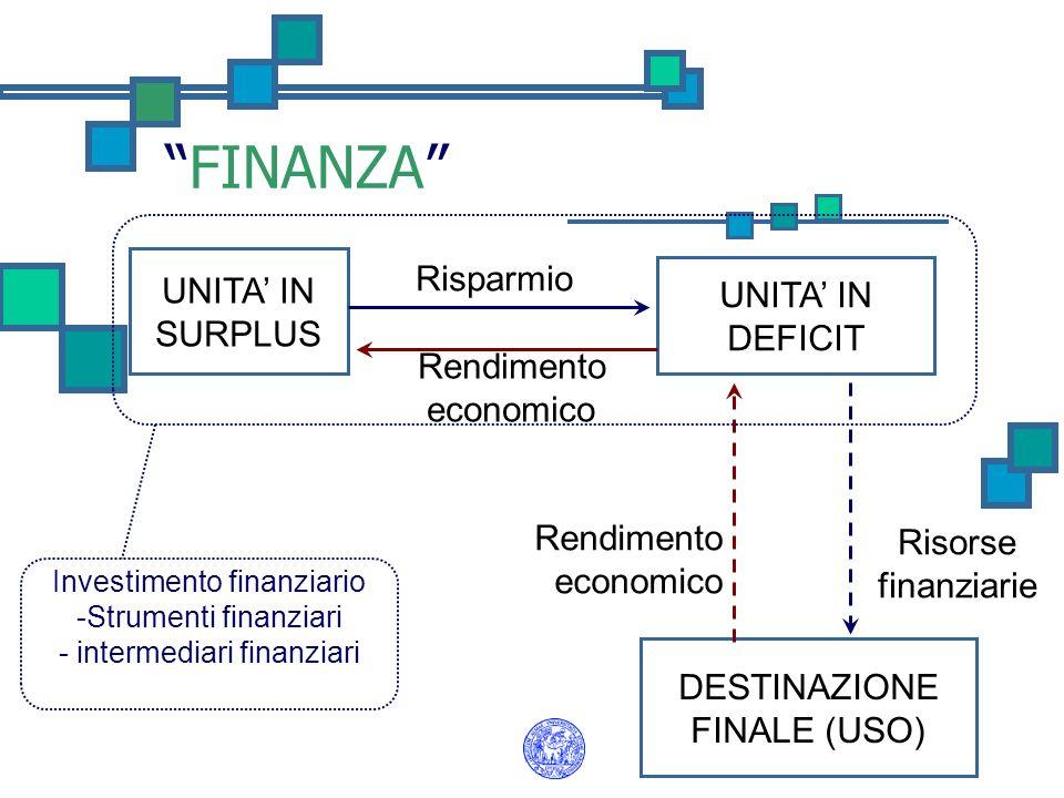 FINANZA UNITA IN SURPLUS DESTINAZIONE FINALE (USO) UNITA IN DEFICIT Risparmio Rendimento economico Risorse finanziarie Rendimento economico Investimen