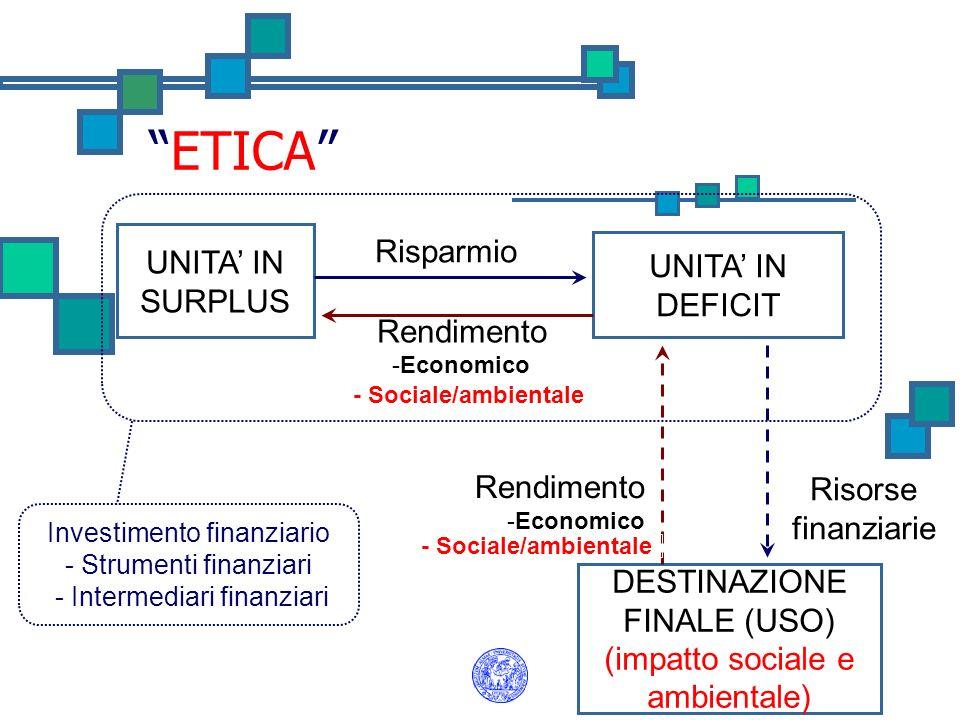 ETICA UNITA IN SURPLUS DESTINAZIONE FINALE (USO) (impatto sociale e ambientale) UNITA IN DEFICIT Risparmio Rendimento -Economico Risorse finanziarie R