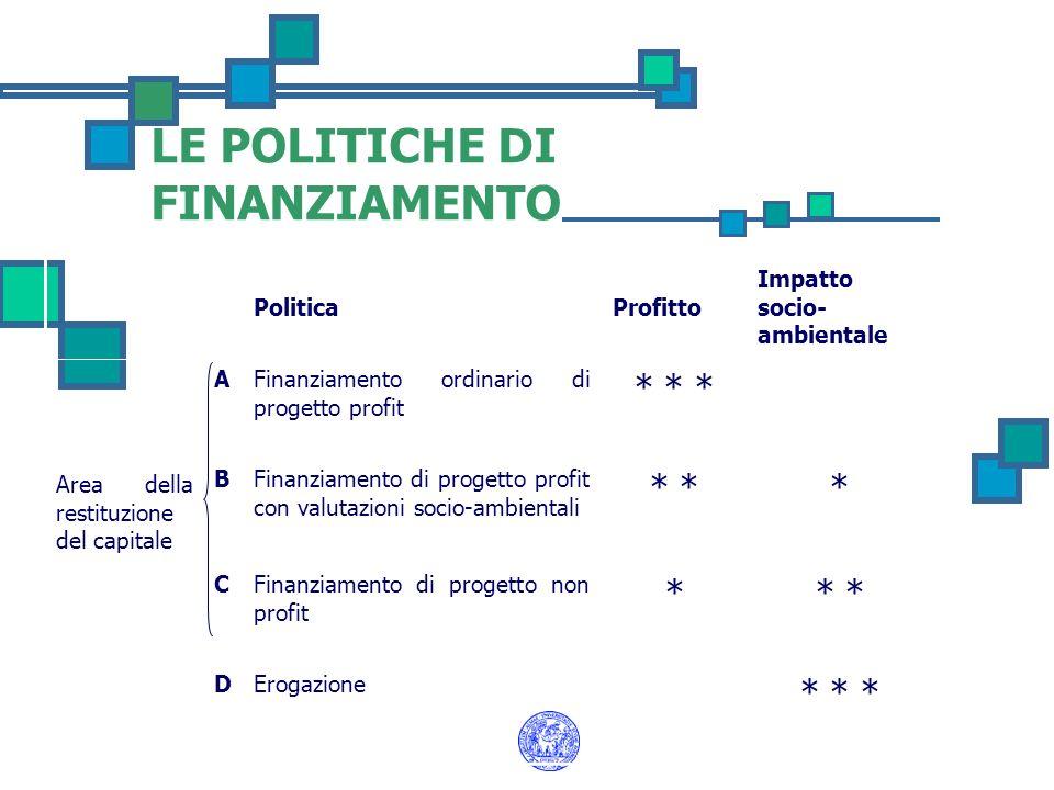 LE POLITICHE DI FINANZIAMENTO PoliticaProfitto Impatto socio- ambientale Area della restituzione del capitale AFinanziamento ordinario di progetto pro