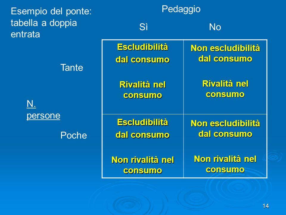 14 Escludibilità dal consumo Rivalità nel consumo Non escludibilità dal consumo Rivalità nel consumo Escludibilità dal consumo Non rivalità nel consum