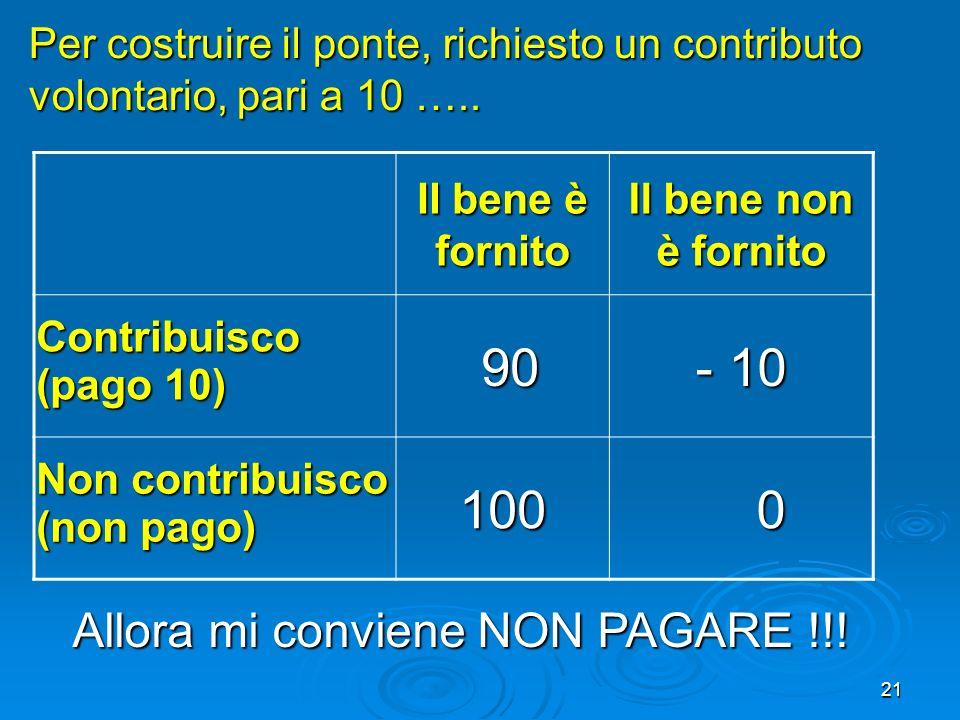 21 Il bene è fornito Il bene non è fornito Contribuisco (pago 10) 90 90 - 10 Non contribuisco (non pago) 100 0 Per costruire il ponte, richiesto un co