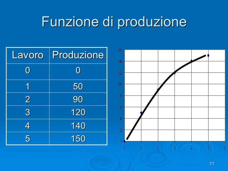 11 Funzione di produzione LavoroProduzione 00 150 290 3120 4140 5150