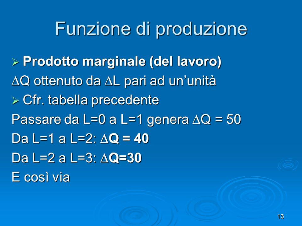 13 Funzione di produzione Prodotto marginale (del lavoro) Prodotto marginale (del lavoro) Q ottenuto da L pari ad ununità Q ottenuto da L pari ad unun