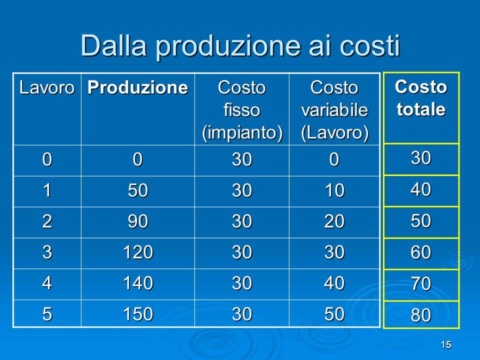 15 Dalla produzione ai costi LavoroProduzione Costo fisso (impianto) Costo variabile (Lavoro) 00300 1503010 2903020 31203030 41403040 51503050 Costo t