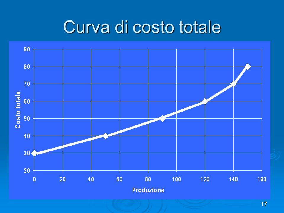17 Curva di costo totale