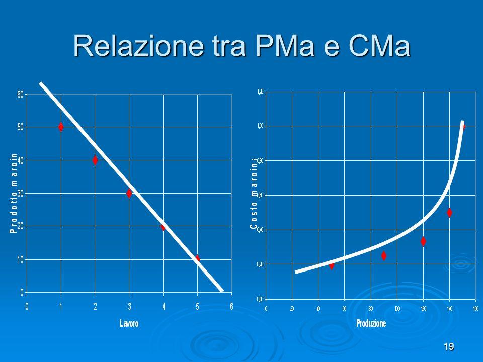 19 Relazione tra PMa e CMa
