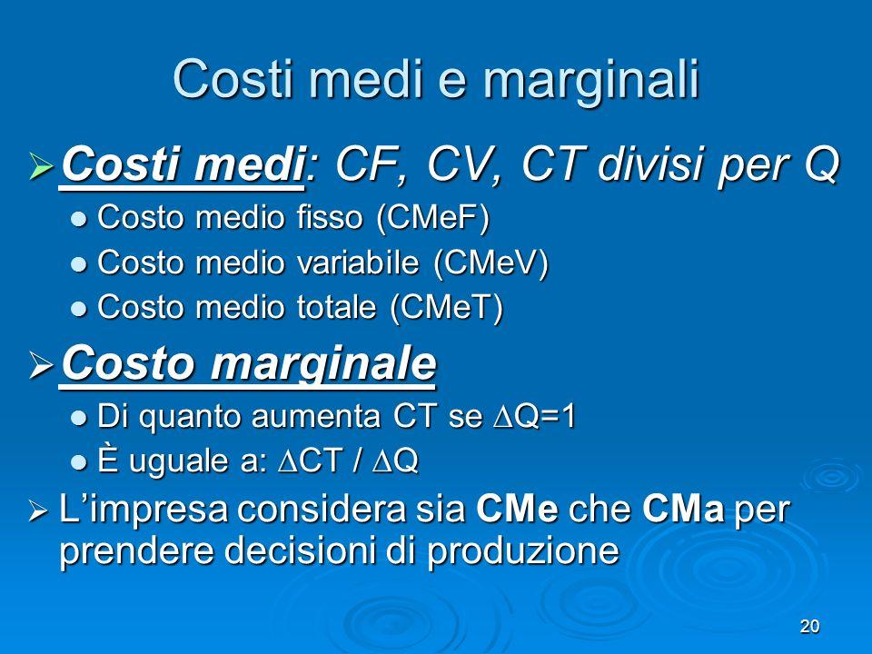 20 Costi medi e marginali Costi medi: CF, CV, CT divisi per Q Costi medi: CF, CV, CT divisi per Q Costo medio fisso (CMeF) Costo medio fisso (CMeF) Co