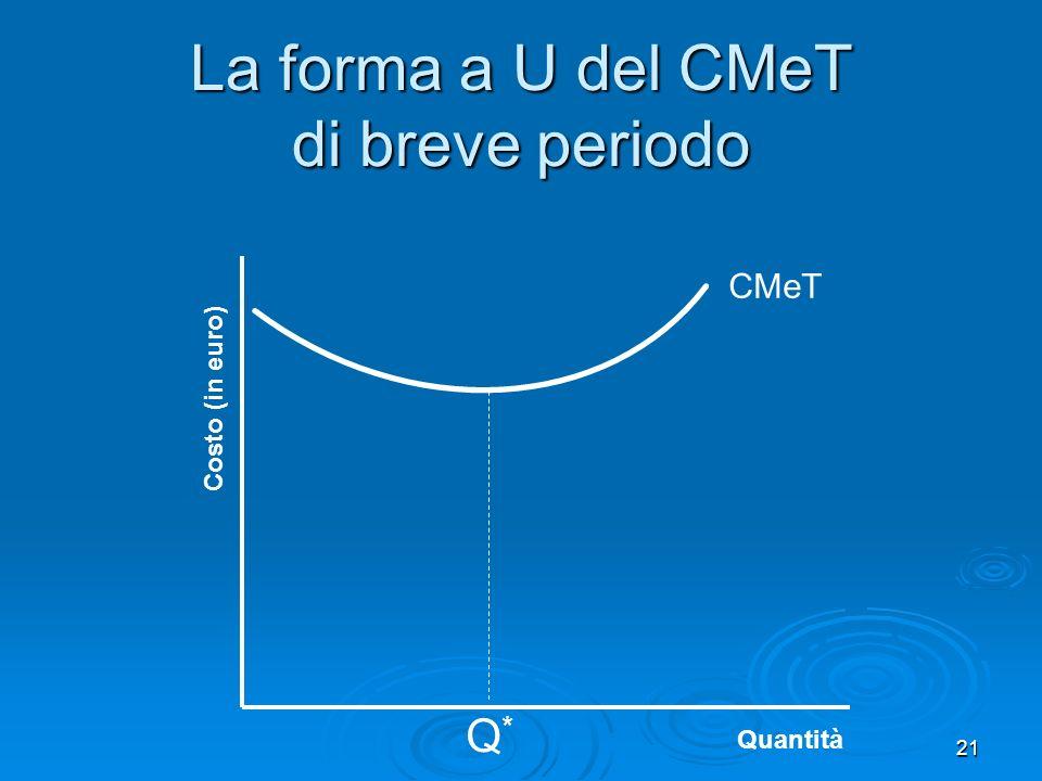 21 Costo (in euro) Quantità La forma a U del CMeT di breve periodo CMeT Q*Q*