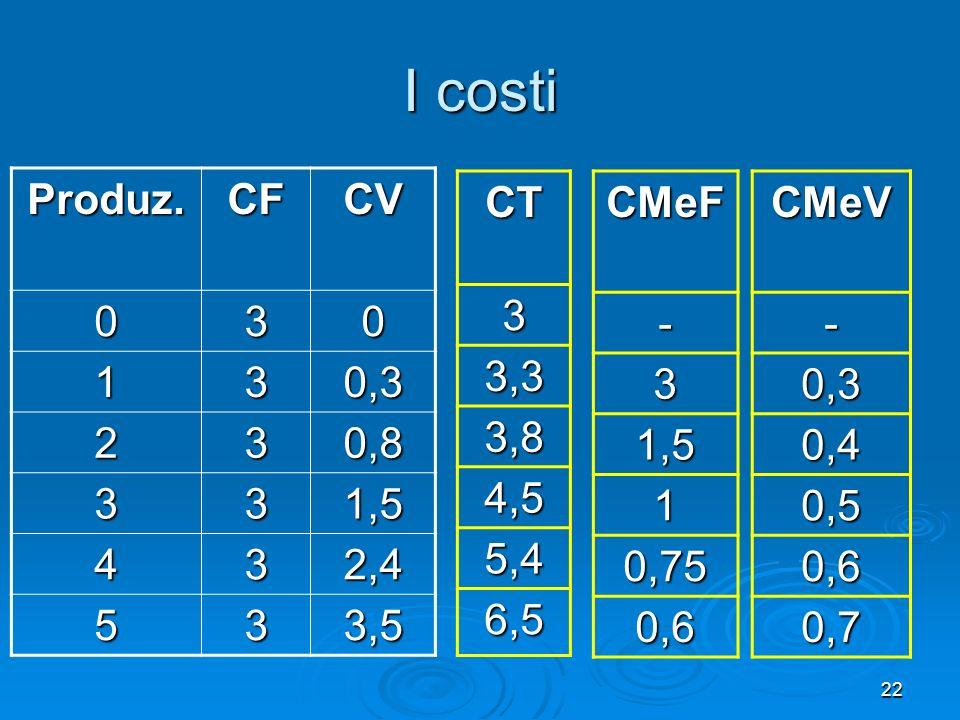 22 I costi Produz.CF CV 030 130,3 230,8 331,5 432,4 533,5 CT3 3,3 3,8 4,5 5,4 6,5CMeF- 3 1,5 1 0,75 0,6CMeV- 0,3 0,4 0,5 0,6 0,7
