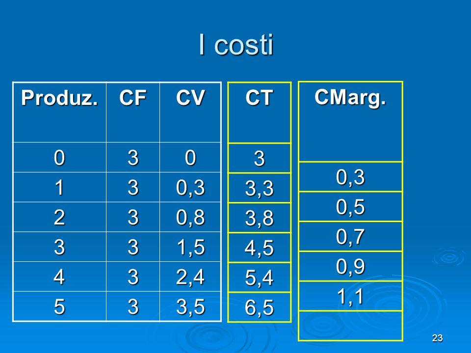 23 I costi Produz.CF CV 030 130,3 230,8 331,5 432,4 533,5 CT3 3,3 3,8 4,5 5,4 6,5 CMarg.0,3 0,5 0,7 0,9 1,1