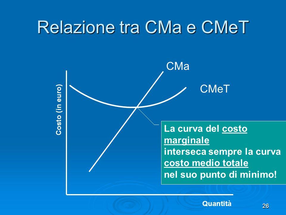 26 CMa Costo (in euro) Quantità Relazione tra CMa e CMeT CMeT La curva del costo marginale interseca sempre la curva costo medio totale nel suo punto
