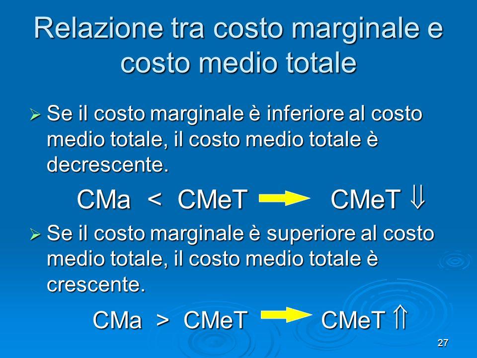 27 Relazione tra costo marginale e costo medio totale Se il costo marginale è inferiore al costo medio totale, il costo medio totale è decrescente. Se