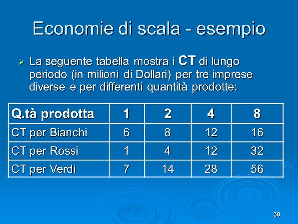 30 Economie di scala - esempio La seguente tabella mostra i CT di lungo periodo (in milioni di Dollari) per tre imprese diverse e per differenti quant