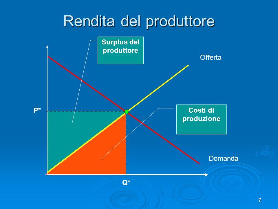 7 P* Offerta Domanda Surplus del produttore Costi di produzione Q* Rendita del produttore