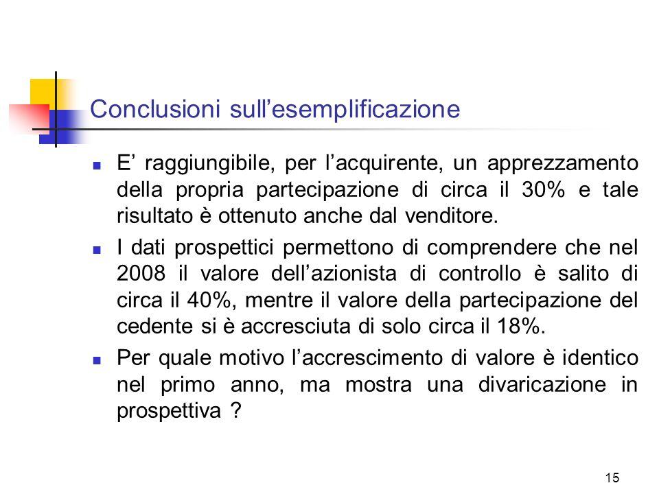 15 Conclusioni sullesemplificazione E raggiungibile, per lacquirente, un apprezzamento della propria partecipazione di circa il 30% e tale risultato è ottenuto anche dal venditore.
