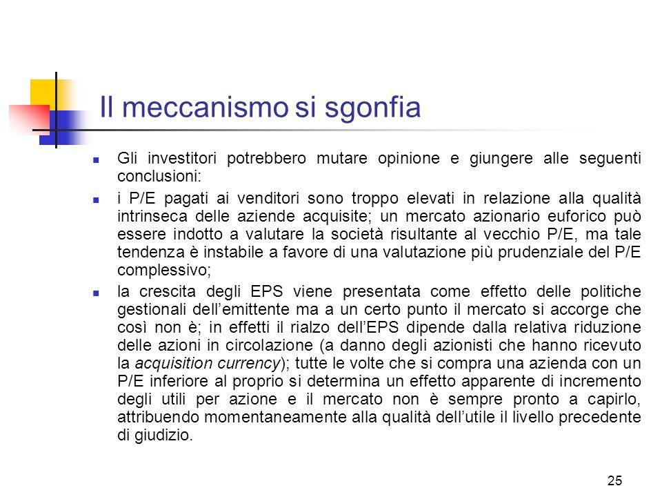 25 Il meccanismo si sgonfia Gli investitori potrebbero mutare opinione e giungere alle seguenti conclusioni: i P/E pagati ai venditori sono troppo elevati in relazione alla qualità intrinseca delle aziende acquisite; un mercato azionario euforico può essere indotto a valutare la società risultante al vecchio P/E, ma tale tendenza è instabile a favore di una valutazione più prudenziale del P/E complessivo; la crescita degli EPS viene presentata come effetto delle politiche gestionali dellemittente ma a un certo punto il mercato si accorge che così non è; in effetti il rialzo dellEPS dipende dalla relativa riduzione delle azioni in circolazione (a danno degli azionisti che hanno ricevuto la acquisition currency); tutte le volte che si compra una azienda con un P/E inferiore al proprio si determina un effetto apparente di incremento degli utili per azione e il mercato non è sempre pronto a capirlo, attribuendo momentaneamente alla qualità dellutile il livello precedente di giudizio.