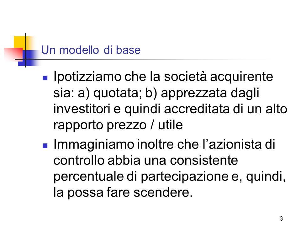 3 Un modello di base Ipotizziamo che la società acquirente sia: a) quotata; b) apprezzata dagli investitori e quindi accreditata di un alto rapporto p