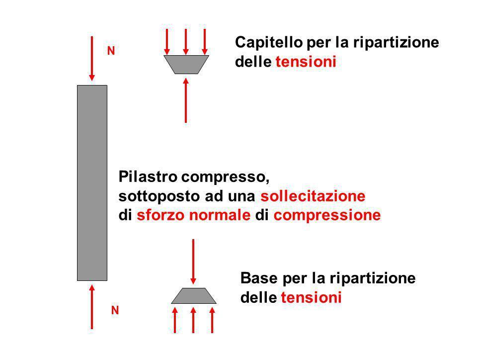 N N Pilastro compresso, sottoposto ad una sollecitazione di sforzo normale di compressione Capitello per la ripartizione delle tensioni Base per la ri