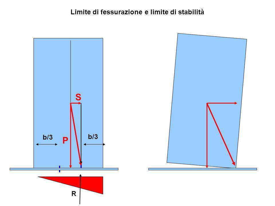 b/3 P S Limite di fessurazione e limite di stabilità R