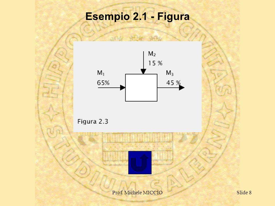 Prof. Michele MICCIOSlide 8 Esempio 2.1 - Figura
