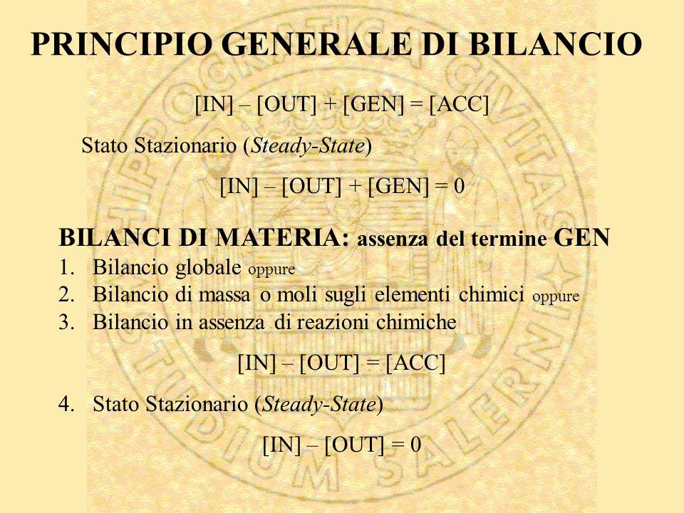 PRINCIPIO GENERALE DI BILANCIO [IN] – [OUT] + [GEN] = [ACC] Stato Stazionario (Steady-State) [IN] – [OUT] + [GEN] = 0 BILANCI DI MATERIA: assenza del termine GEN 1.Bilancio globale oppure 2.Bilancio di massa o moli sugli elementi chimici oppure 3.Bilancio in assenza di reazioni chimiche [IN] – [OUT] = [ACC] 4.Stato Stazionario (Steady-State) [IN] – [OUT] = 0
